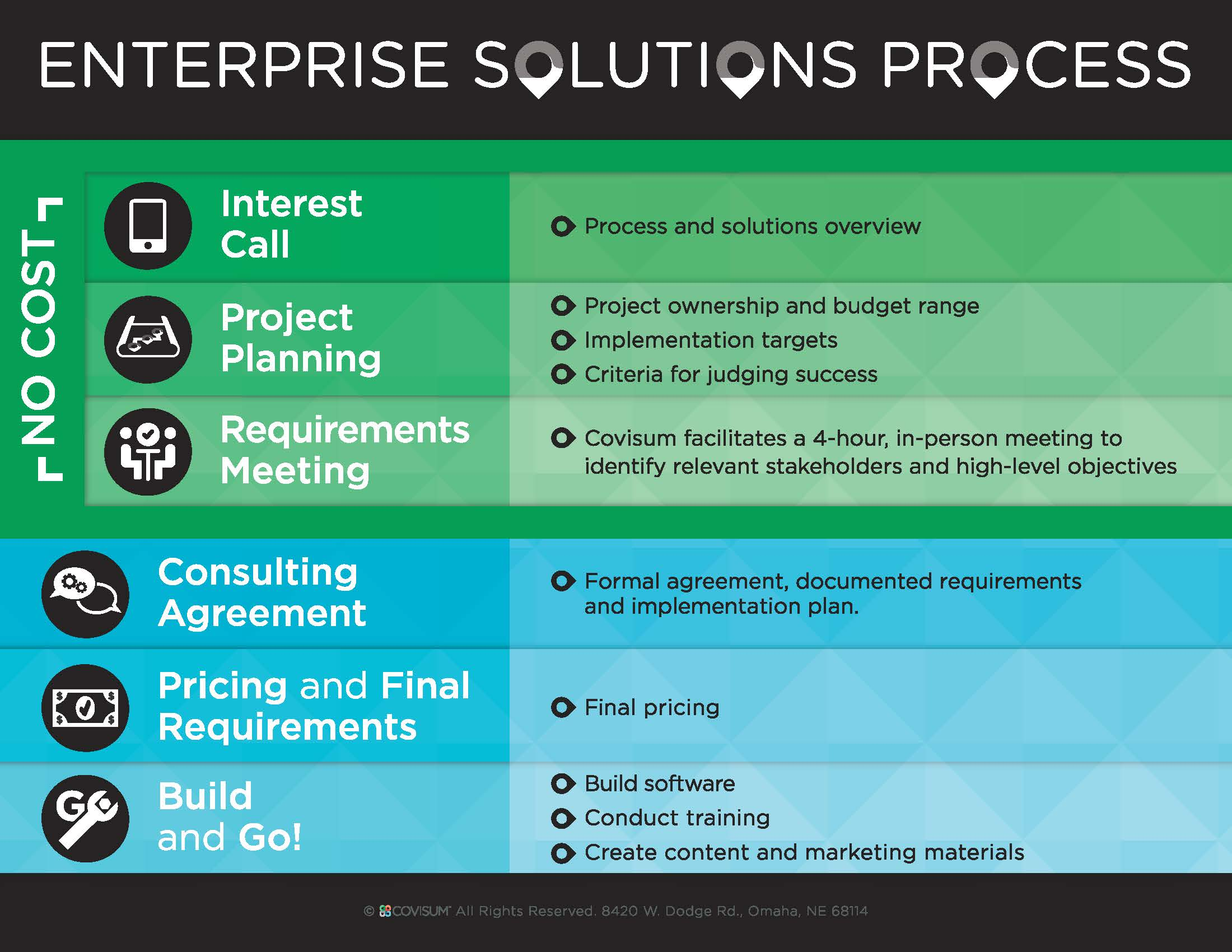 8308_PRINT_Covisum_Enterprise-Solutions-Process-v2c.jpg