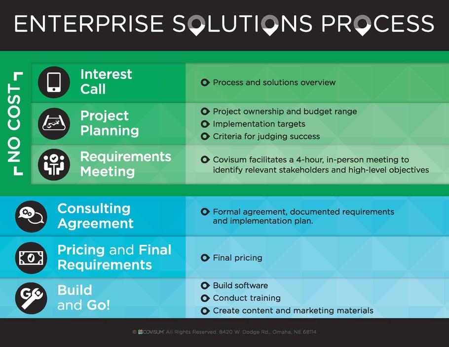 8308_PRINT_Covisum_Enterprise-Solutions-Process-v2c.jpg