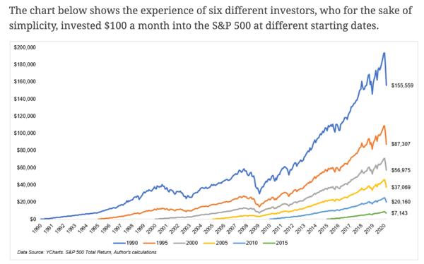 irrelevant-investor-graph
