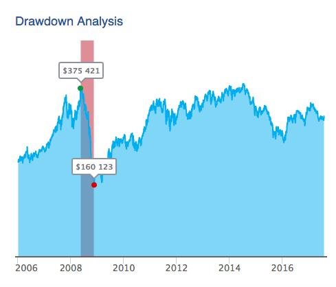 Drawdown Analysis.png