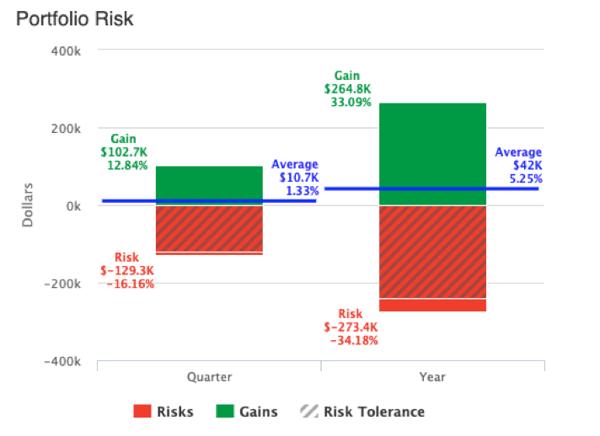 portfolio-risk-graph