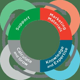 Covisum-Process-arrow-circle