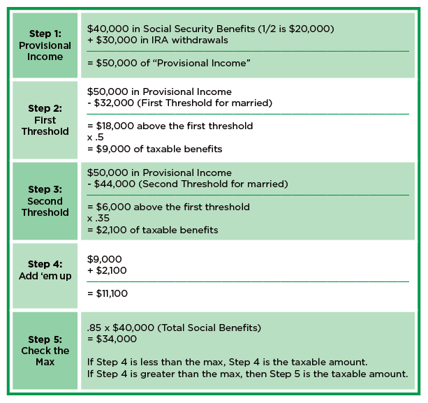 taxable Social Security benefits